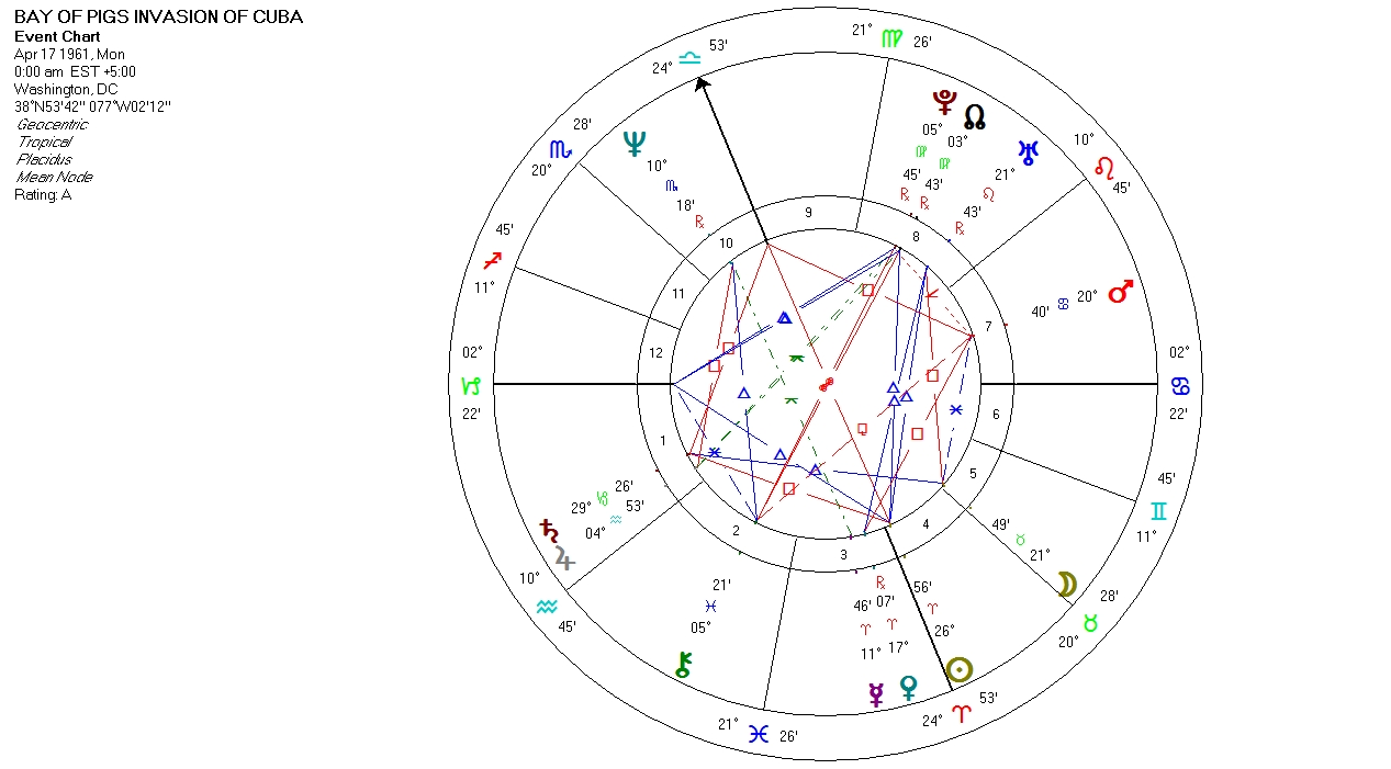 Astrology graphs and charts william stickevers new york and san mundane astrology chart bay of pigs invasion of cuba april 17 1961 nvjuhfo Gallery