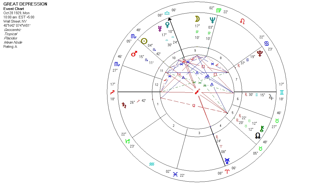 Astrology graphs and charts william stickevers new york and san mundane astrology chart great depression october 28 1929 nvjuhfo Choice Image