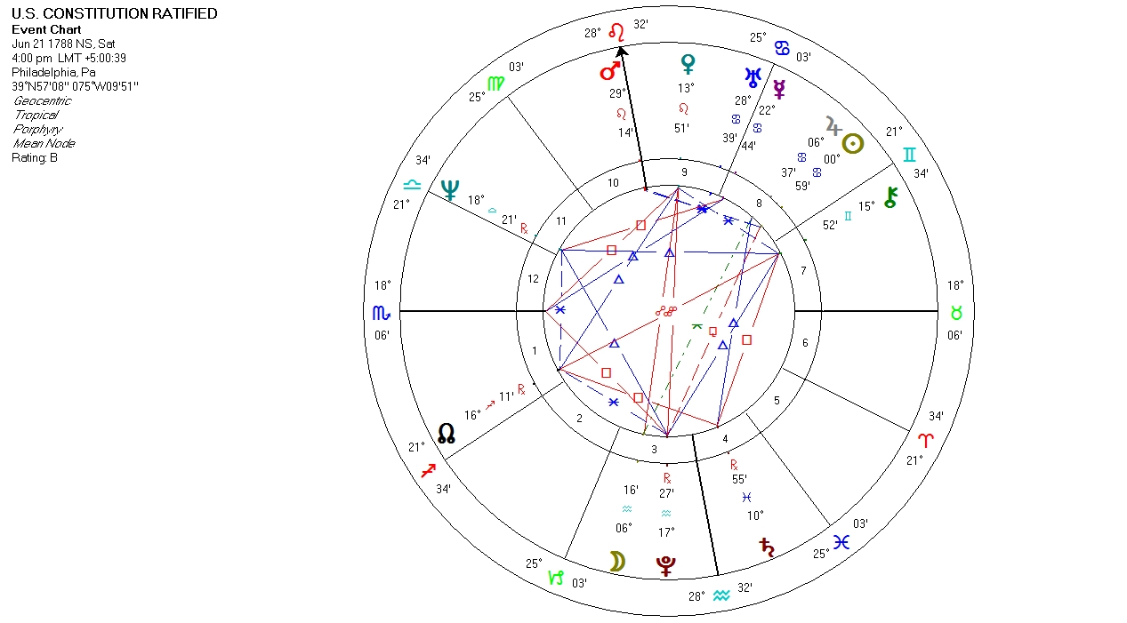 Astrology Graphs And Charts William Stickevers New York And San