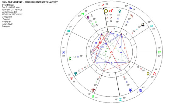 Mundane Astrology Chart Horoscope for the 13th Amendment - Prohibition of Slavery - December 6, 1865