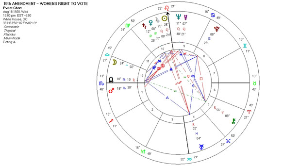 Mundane Astrology Chart - 19th Amendment - Women's Right to Vote - August 18, 1920