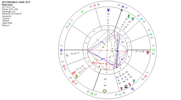 Mundane Astrology Chart for the Affordable Care Act October 1, 2013