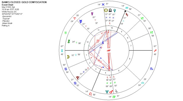 Mundane Astrology Chart - Banks Closed: Gold Confiscation - March 4, 1933