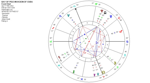Mundane Astrology Chart - Bay of Pigs Invasion of Cuba - April 17, 1961