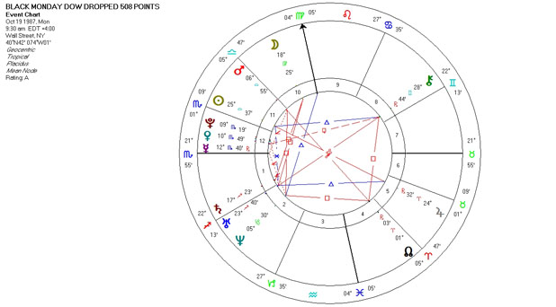 Mundane Astrology Chart for Black Monday DOW Dropped 508 Points, October 19, 1987