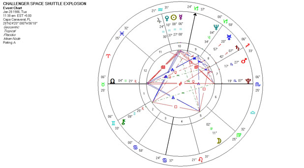 Mundane Astrology Chart for the Challenger Space Shuttle Explosion, January 28, 1986