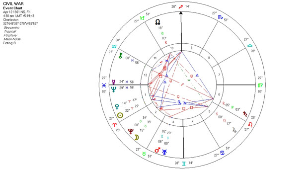 Mundane Astrology Event Chart Horoscope for the Civil War - April 12, 1861