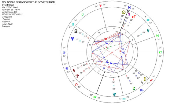 Mundane Astrology Chart - Cold War Begins with the Soviet Union - March 12, 1947