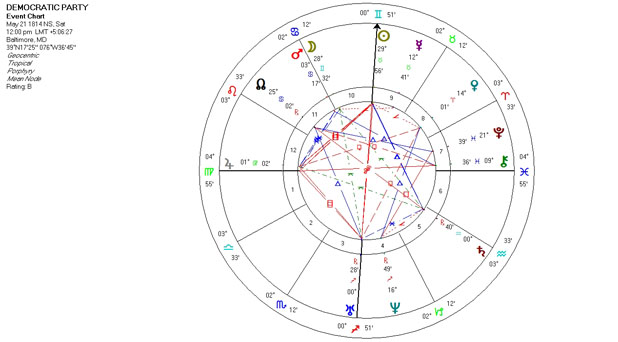 Mundane Astrology Chart - Democratic Party - May 21, 1814