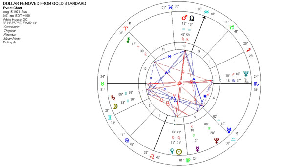 Mundane Astrology Chart Horoscop - Dollar Removed from Gold Standard - August 15, 1971