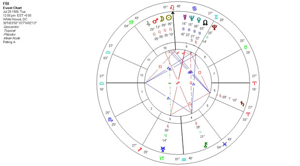 Mundane Astrology Chart - FBI - July 28, 1908