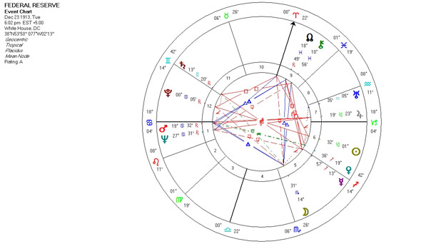 Mundane Astrology Chart - Federal Reserve - December 23, 1913