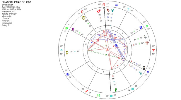 Mundance Astrology Event Chart Horoscope for the Financial Panic of 1857 - August 24, 1857