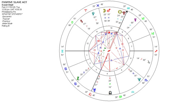 Mundane Astrology Chart - Fugitive Slave Act - February 12, 1793