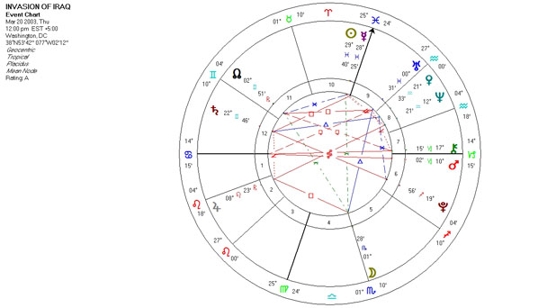 Mundane Astrology Chart for the Invasion of Iraq March 20, 2003