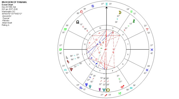 Mundane Astrology Chart Horoscope for the Invasion of Panama - December 20, 1980