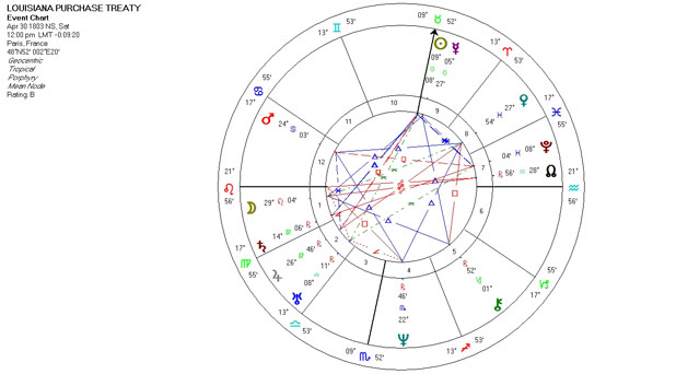 Mundane Astrology Chart - Louisiana Purchase Treaty - April 30, 1803