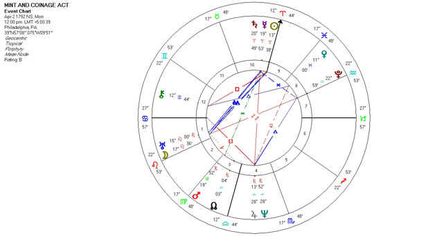 Mundane Astrology Chart - Mint and Coinage Act - April 2, 1792