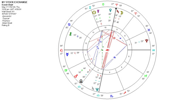 Mundane Astrology Chart - NY Stock Exchange - May 17, 1792