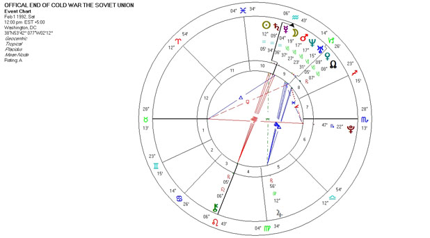 Astrology Chart of the Official End of the Cold War with the Soviet Union February 1, 1992