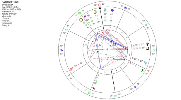 Mundane Astrology Chart Horoscope for Panic of 1873 - September 19, 1873