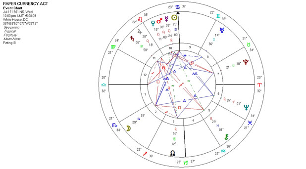 Mundane Astrology Chart Horoscope for the Paper Currency Act - July 17, 1861