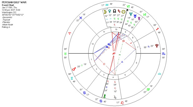 Astrology Chart for the Persian Gulf War January 17, 1991
