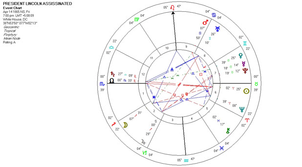 Mundane Astrology Chart Horoscope for President Lincoln Assassination - April 14, 1865