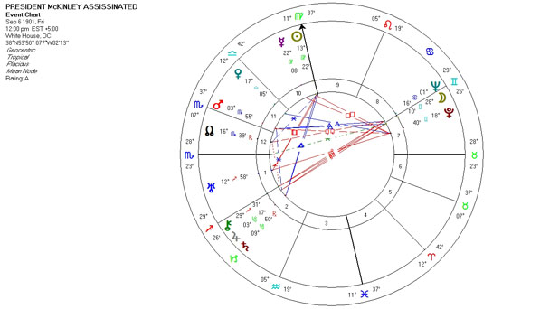 Mundane Astrology Chart - President McKinley Assassinated - September 6, 1901