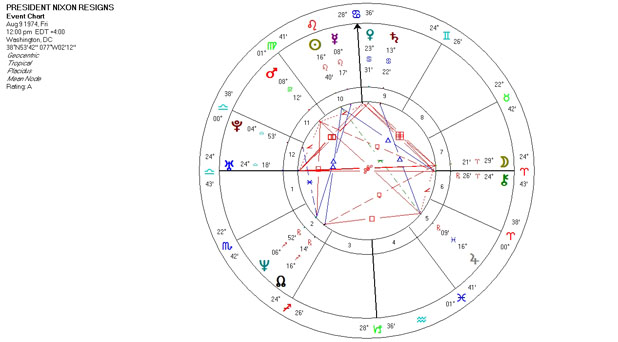 Mundane Astrology Chart Horoscope - President Nixon Resigns - August 9, 1974