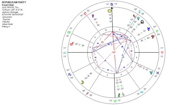 Mundane Astrology Event Chart Horoscope for the Republican Party - July 6, 1854