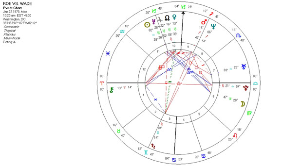 Mundane Astrology Chart Horoscop - Roe Vs. Wade - January 22, 1973
