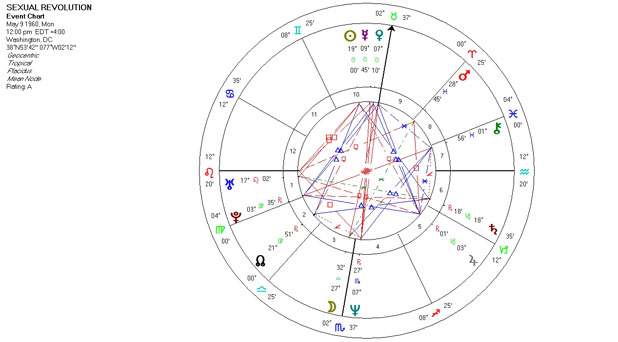 Mundane Astrology Chart - Sexual Revolution - May 9, 1960