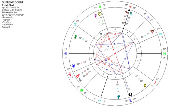 Mundane Astrology Chart for the Supreme Court Horoscope - April 30, 1790