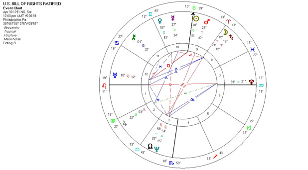 Mundane Astrology Chart - U.S. Bill of Rights Ratified - April 30, 1791