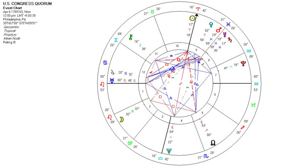 Astrology Chart - U.S. Congress Quorum - April 6, 1789