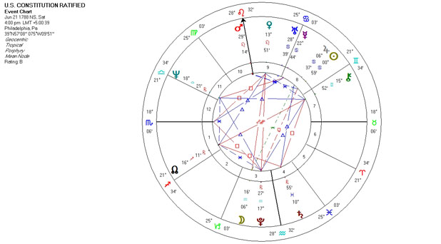 Mundane Astrology Chart Horoscope for the U.S. Constitution Ratified - June 21, 1788