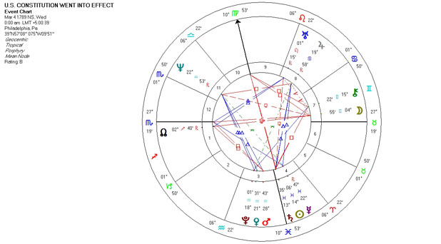 Astrology Chart Horoscope for when the U.S. Constitution went into effect - March 4, 1789