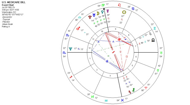 Mundane Astrology Chart Horoscop for the U.S. Medicare Bill - July 30, 1965