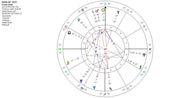Mundane Astrology Chart - War of 1812 - June 18, 1812