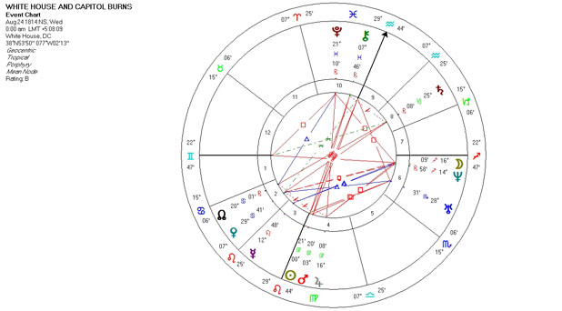 Mundane Astrology Event Chart Horoscope for the White House and Capitol Burn - August 24, 1814