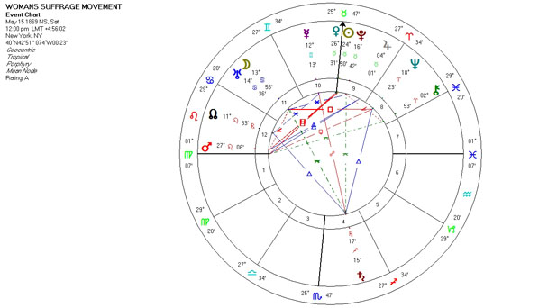 Mundane Astrology Chart Horoscope for the Women's Suffrage Movement - May 15, 1869